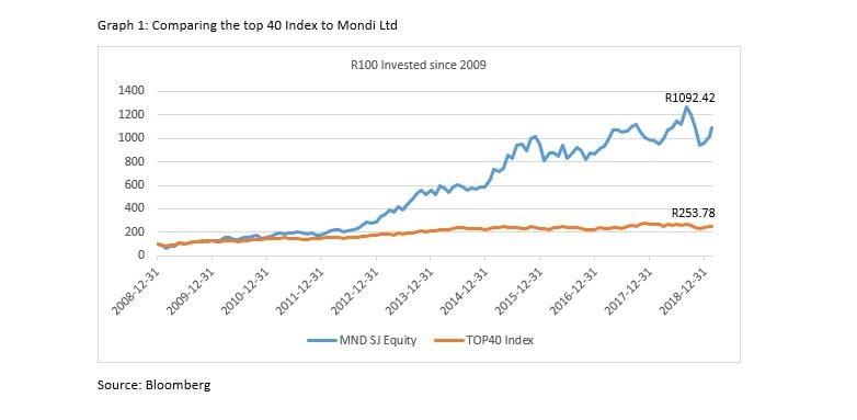 Mondi Graph